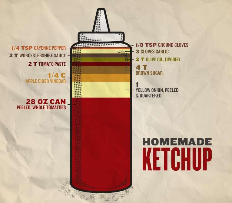 Smoked Ketchup
