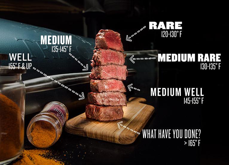 Steak Doneness Internal Temperature